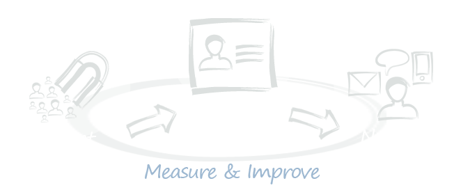 Attract > Capture > Nurture > Measure & Improve