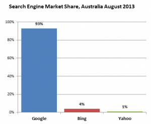 Search Engine Market Share Australia (August 2013)